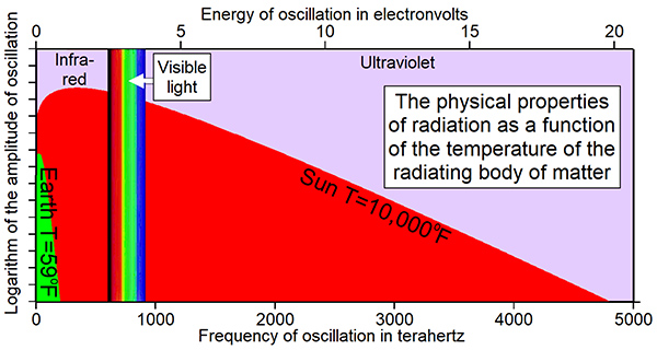 Thermal radiation consists of a broad spectrum of frequencies, each with an amplitude dependent on the temperature of the radiating body.