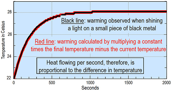Heat flowing per second is proportional to the final temperature minus the current temperature, as expected for flow via resonance.