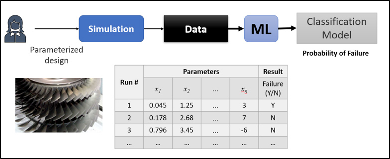 Figure 1: Data extraction from simulation results and training of ML model