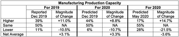 manufacturing production capacity
