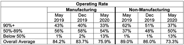 operating rate ism
