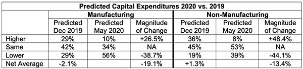 predicted capital expenditures