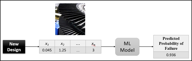Figure 2: Scoring new designs using the trained ML learning model