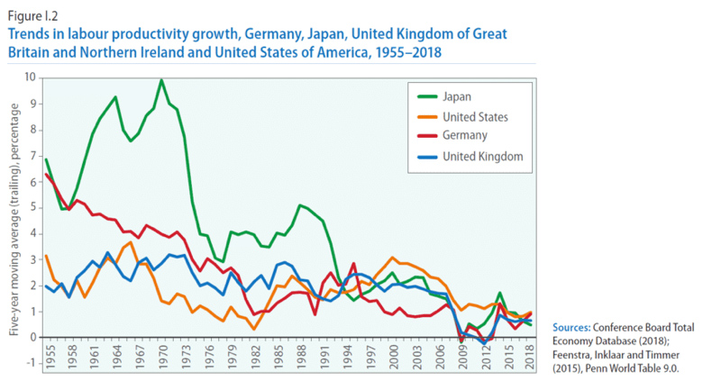 trends in labour productivity growth