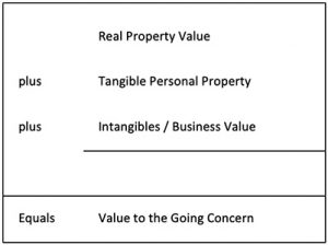 value to the going concern formula