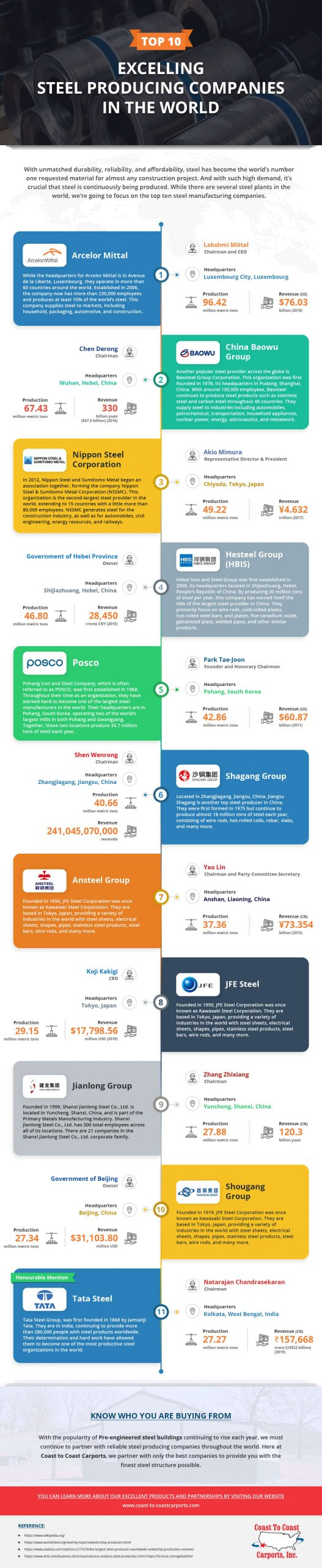 top 10 excelling steel producing companies