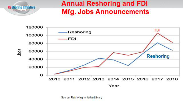 fdi reshoring mfg jobs