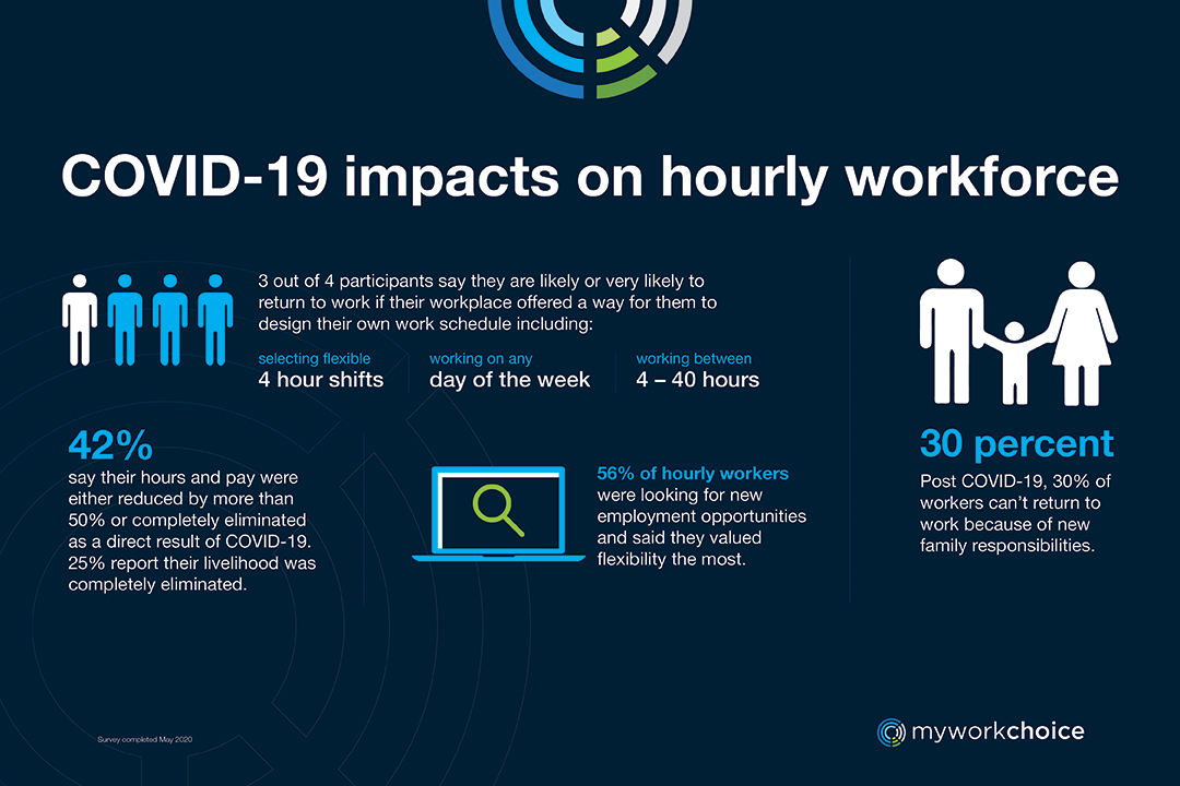 covid-19 impacts on hourly workforce