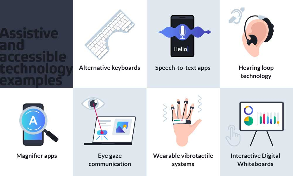 assistive and accessible technology examples