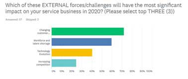The Service Leader Trends survey reveals the top external challenges to service businesses in 2020 based on responses from industry leaders.
