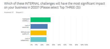 The Service Leader Trends survey reveals the top internal challenges to service businesses in 2020 based on responses from industry leaders.