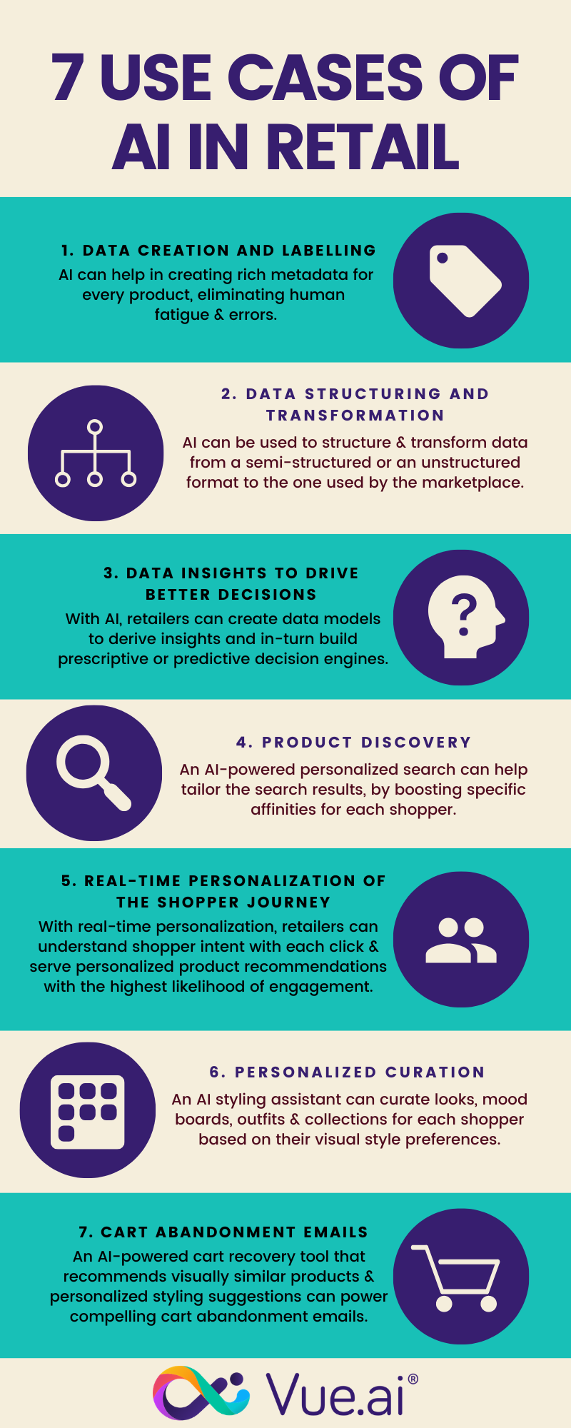 ai in retail infographic