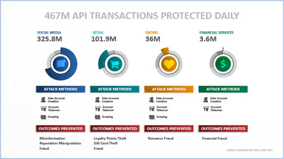 Image 1: API transactions protected daily.
