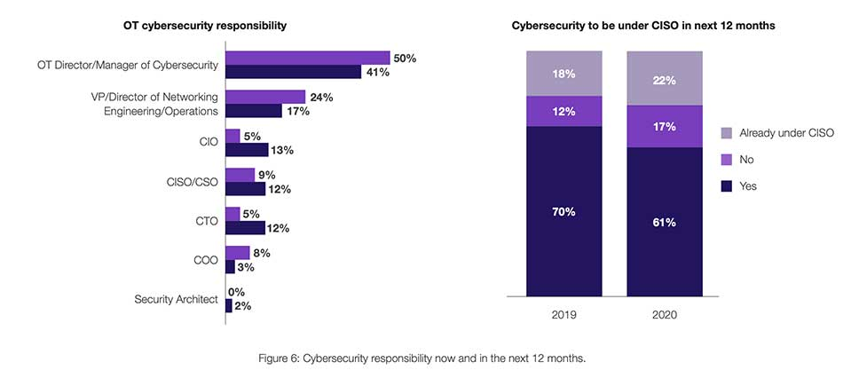 Cybersecurity responsibility now and in the next 12 months.