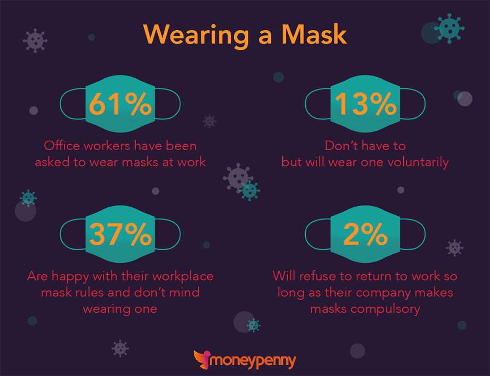 mask infographic return to work report