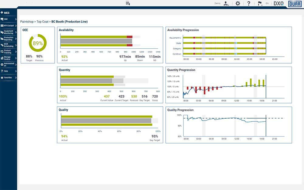 The preconfigured Production Line Dashboard shows the OEE and the associated key figures as well as further information belonging to a production line.