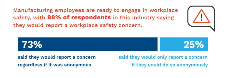 According to a 2020 Workplace Safety and Preparedness Survey conduct by Rave Mobile Safety, 98% of manufacturing employees reported that they are willing to engage in workplace safety