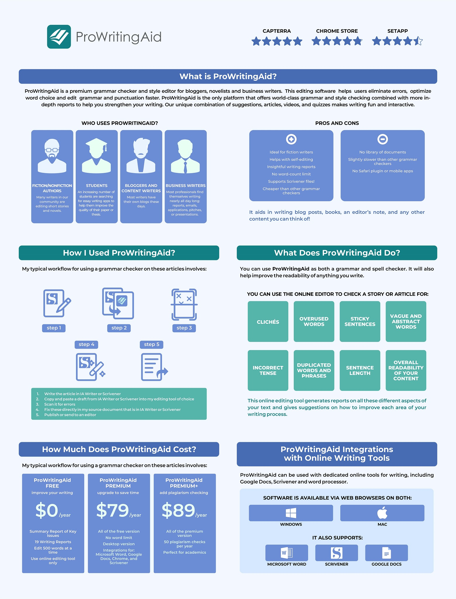 Infographics Review of ProWritingAid