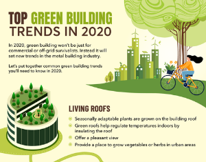 top green building trends