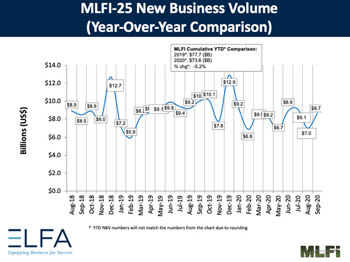 elfa monthly leasing and finance september nbv