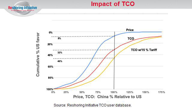 reshoring initiative impact of tco