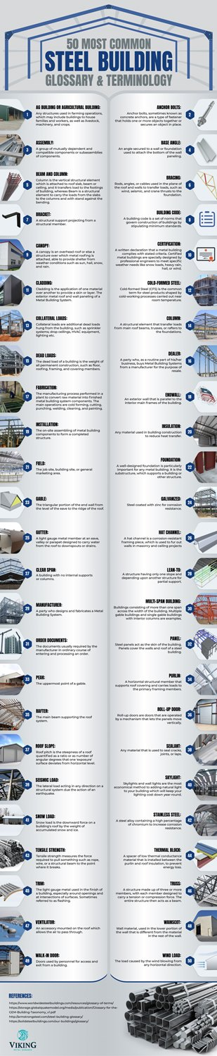 50 most common steel building glossary terminology