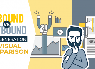 inbound vs outbound lead generation infographic