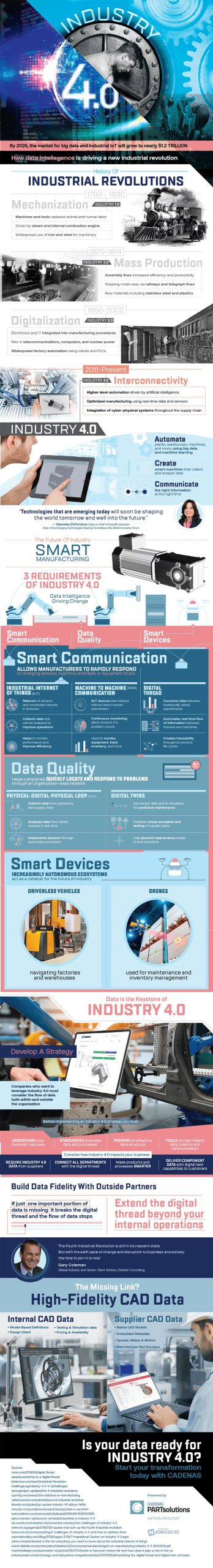 what is industry 4.0 infographic