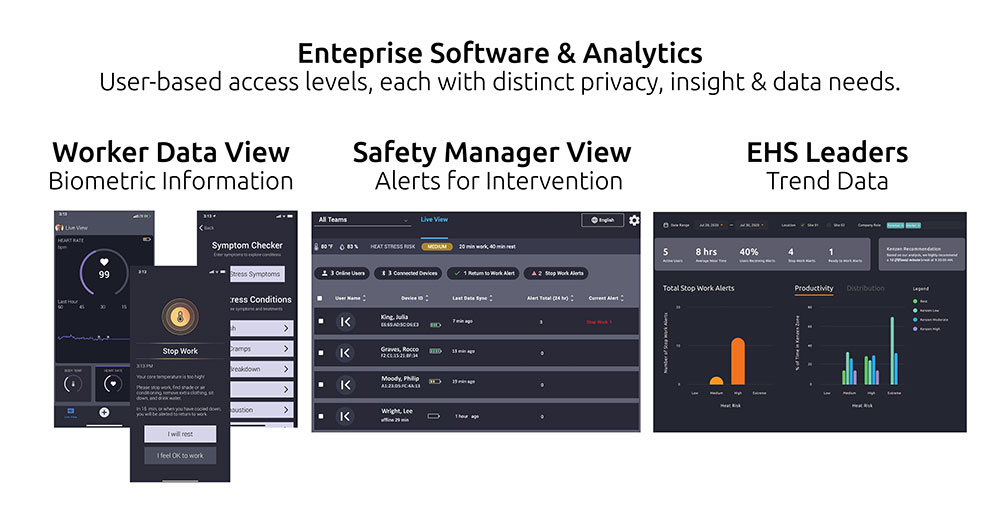Kenzen worker monitoring system privacy filters by unique view.