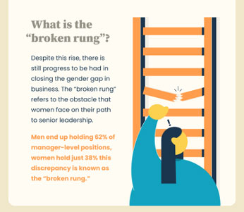 The broken rung of the corporate ladder for women is at the managerial level