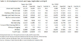 us employement levels and gaps september - april