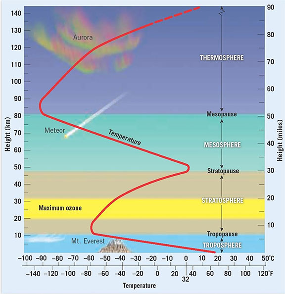 Temperature in Earth's atmosphere decreases with increasing altitude except in the stratosphere, which is heated by absorbing solar ultraviolet-C and ultraviolet-B radiation, and in the thermosphere, which is heated by absorbing extreme ultraviolet, x-ray and gamma ray radiation.