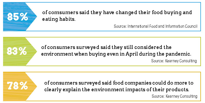 Surveys show that consumers are thinking differently about their food habits driving them to cook eat, shop, and think about food differently.