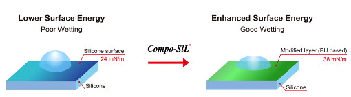 compo sil lower surface energy enhanced surface