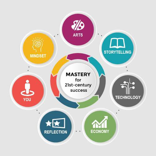 MASTERY prepares students for workforce success