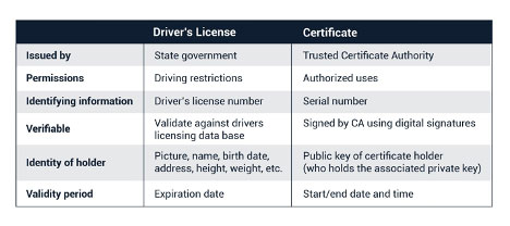 Much like a driver's license, a digital certificate identifies the holder and must be renewed.