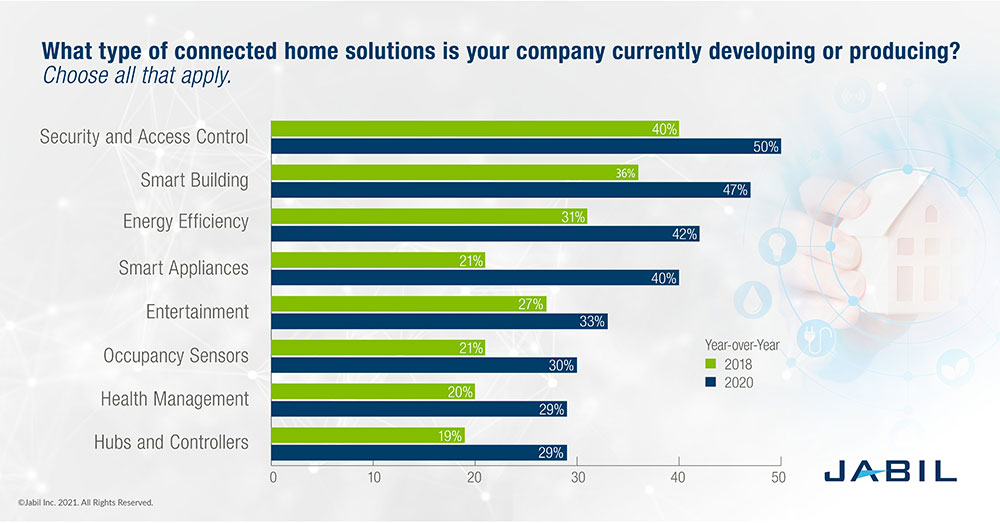 The market growth of smart home technology is accelerating, with security and access control and smart building topping the list.