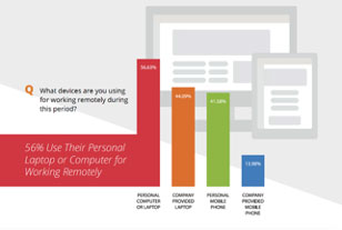 56% of workers have been using their personal computers while working remotely.
