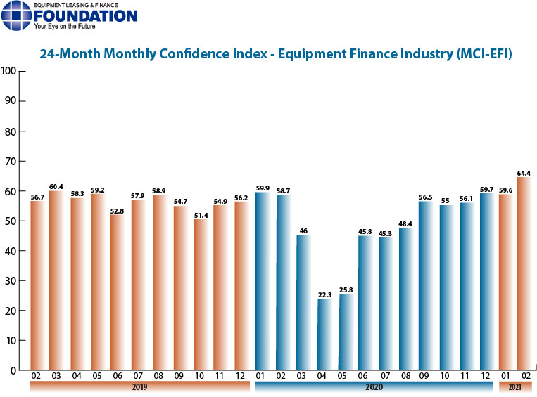 The Monthly Confidence Index for the Equipment Finance Industry in February is at its highest level in more than two years.