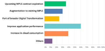 As bandwidth requirements increase, application performance is key.