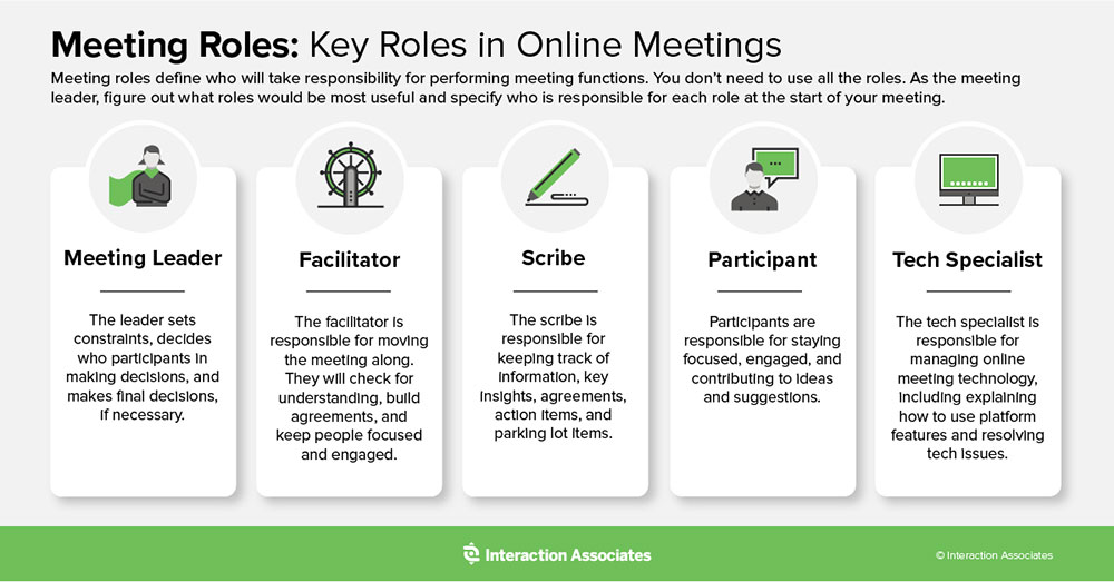Desired Outcomes align purpose with process, allowing meetings to generate real results