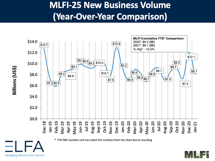 elfa monthly leasing and finance index new business volume feb