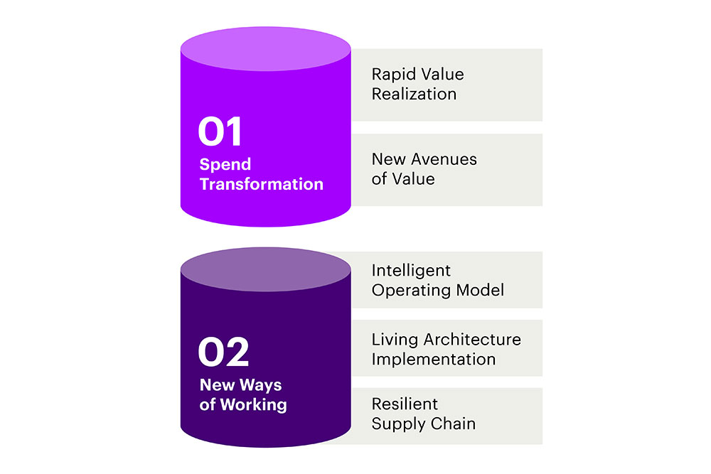 accenture Two core elements of Closed Loop Spend Management