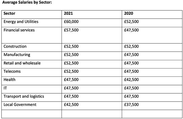 apm salary survey average salaries by sector