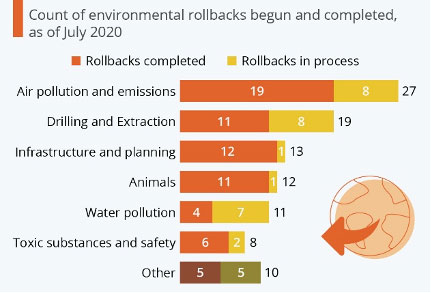 count of environmental rollbacks begun and completed as of july 2020