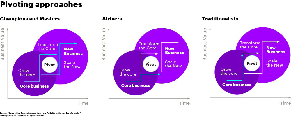 Each service category illustrates different pivoting approaches, with varying success.