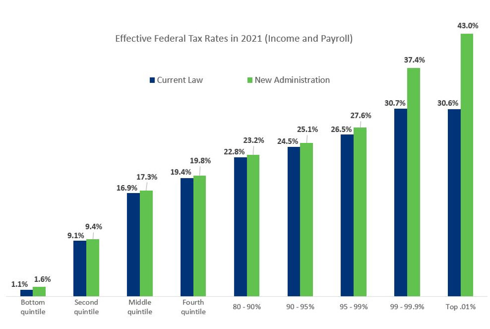 effective federal tax rates in 2021