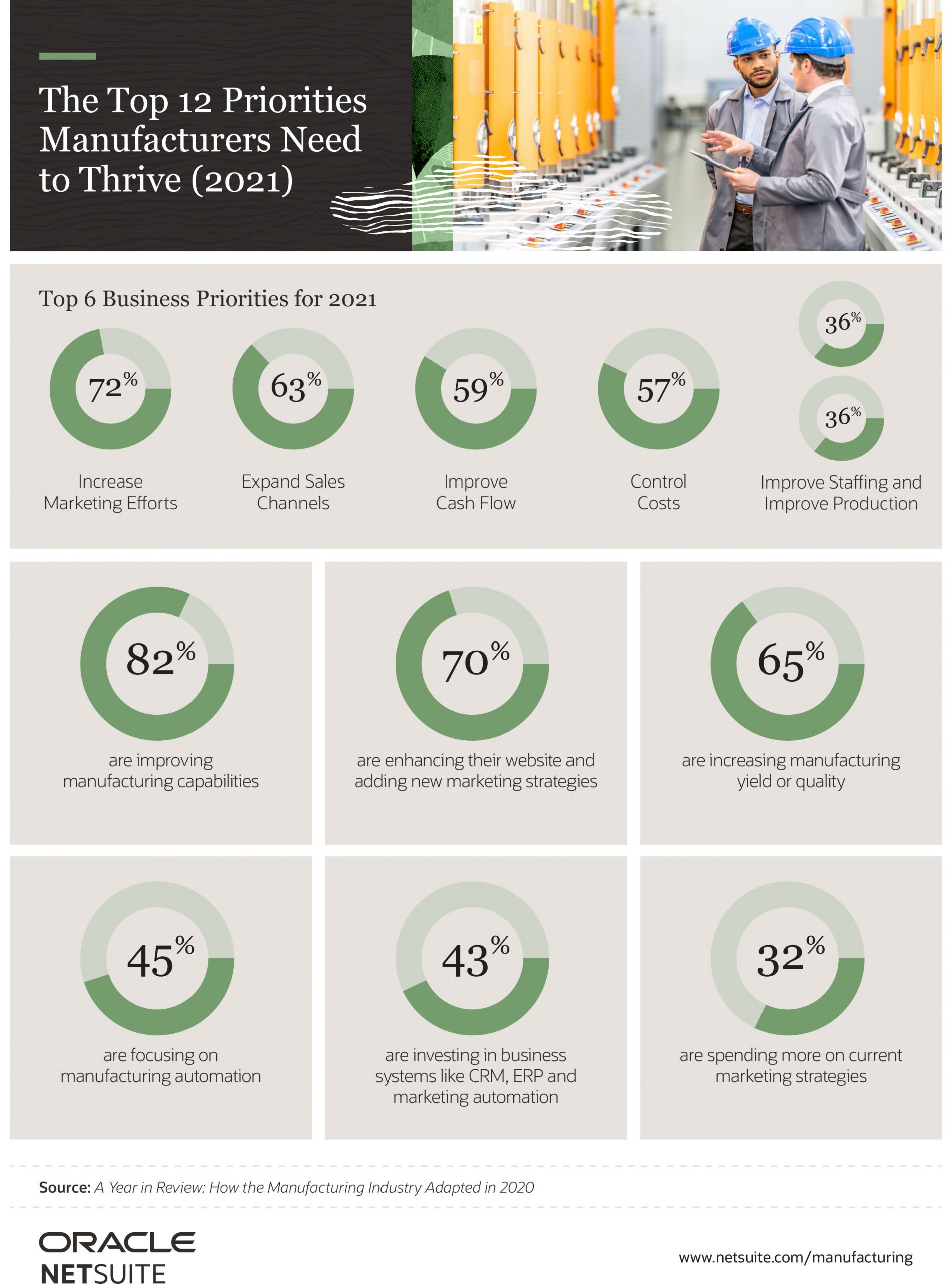 The top 12 priorities manufacturers need to thrive in 2021