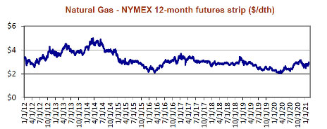 natural gas nymx 12 month futures