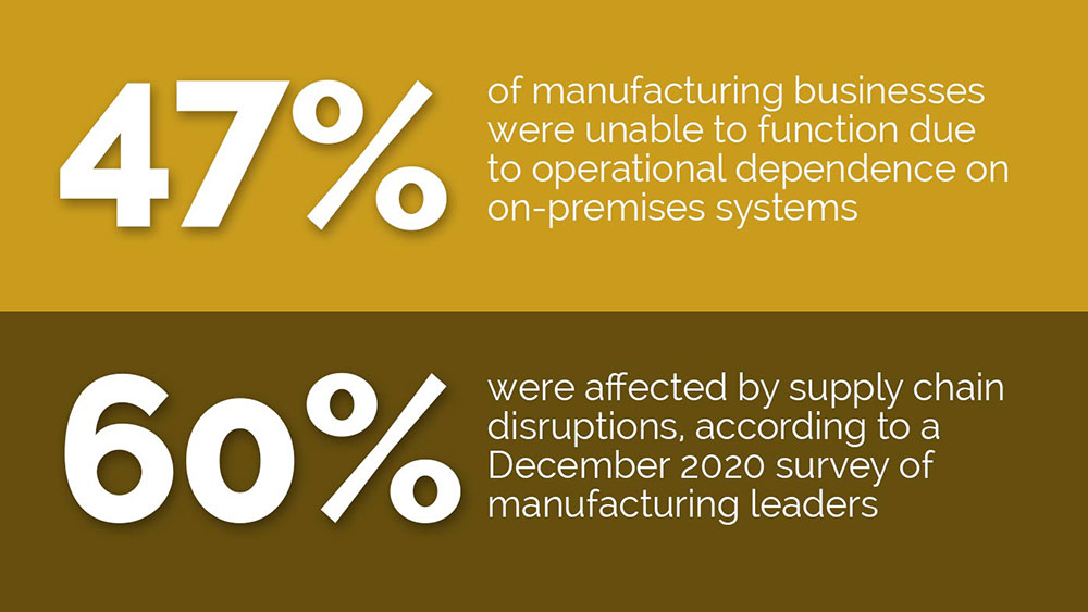 The global COVID-19 pandemic seriously disrupted manufacturing operations and supply chains, according to a December 2020 survey.